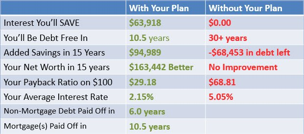 Conservative Savings Example
